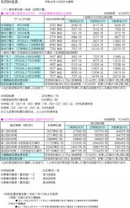 コピー訪問介護 利用料金表(R1